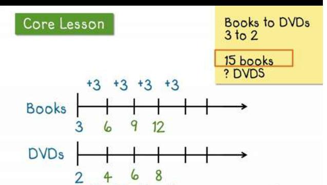Line Diagrams Math Wiring Diagram 500